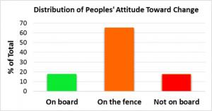 Distribution of people's attitude toward change