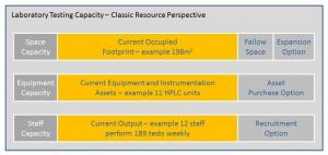 Laboratory Testing Capacity - Classic Resource Perspective