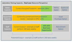 Laboratory Testing Capacity - Real Lean Resource Perspective