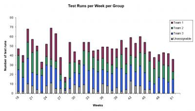 Test runs per week per group